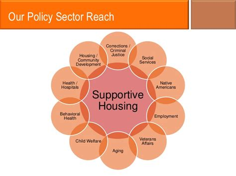 corporation for supportive housing corporation for supportive housing fairfax county housing options p