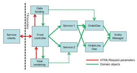 design pattern of dispatcherservlet jpa implementation patterns service facades and data