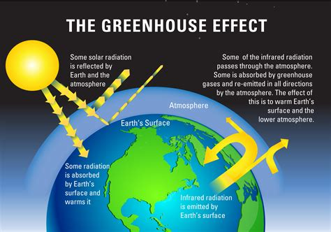 A Short Paragraph On Greenhouse Effects