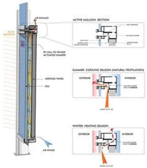 shadow box curtain wall revit curtain wall section detail detail drawings