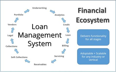 loan origination system workflow diagram loan origination software system for any industry