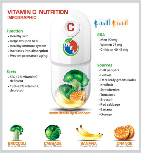 supplement source c vitamin c infographic recommended daily allowance