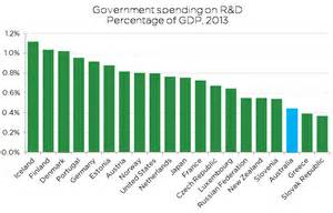 2014 Tax Tables Fact Check Science Research And Innovation Spending Cut