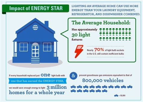 Lighting Facts by Lighting Facts From Energy Neec Building Operator