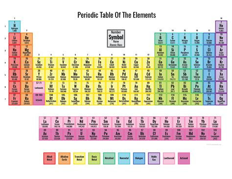 periodic table colored free printable periodic tables pdf and png science