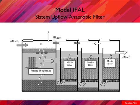 Bioball Alami sistem pengelolaan air limbah sistem setempat upflow