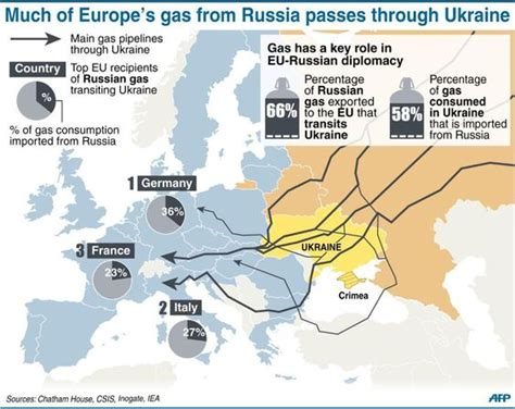 russia europe gas pipelines map afp news agency on europe maps and infographic