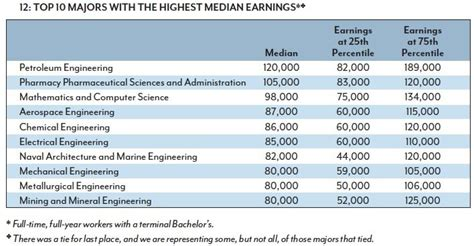 the 5 highest paying degrees of 2015 usa today college abby s amazing blog 2015