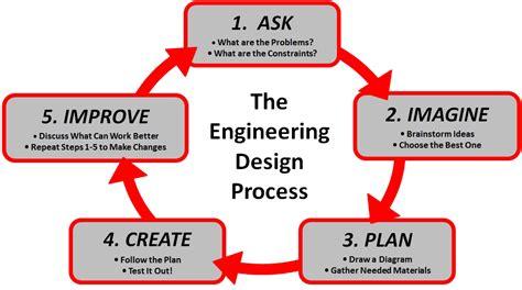 technology engineering design  furses virtual classroom