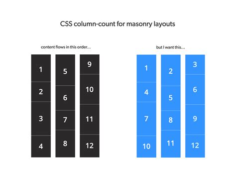 masonry layout using css front end tricks easy css masonry layout w left to right