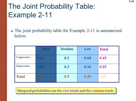 Joint Probability Table the promise