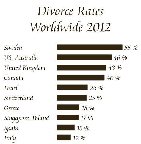 countries with highest divorce rates divorce rate by country