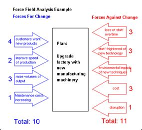 lewin s field analysis template management techniques field analysis overseas