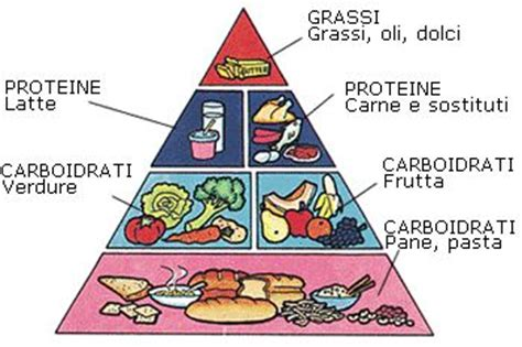 piramide alimentare diabete tante diete ma quale deve essere quot la quot dieta sport e