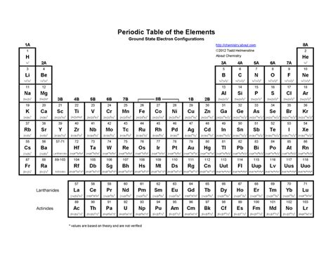 printable periodic table with electron configuration printable periodic table of the elements