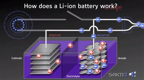 fan that works with battery dyson likes what he sees in solid state battery company