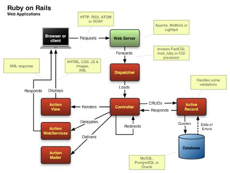 Design Rails Application | week 2 183 mvc architecture components of rails 183 sergey