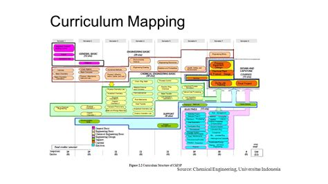 curriculum mapping on aun qa implemenmtation at programme level ppt