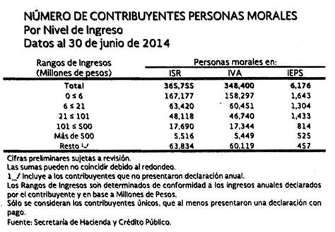 ley isr 2015 articulos 110 al 113 asalariados tabla de impuesto 113 tablas isr 2017 tabla articulo