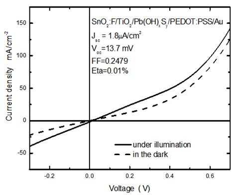 current density thin resistor effect of recombination on series resistance in eta solar cell modified with in oh xsy buffer layer