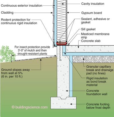 Insulating Basement Walls For Increased Energy Efficiency Good Slab Design In Moderate Climates Like Sf The
