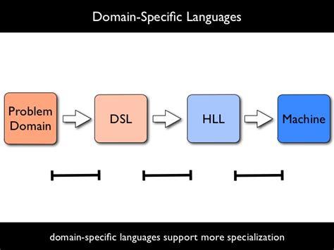 pattern language software engineering software language design engineering