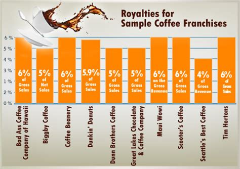 starbucks franchise for sale coffee franchise industry report 2012 franchisedirect