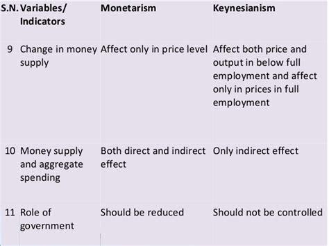 Keynesian Economics Essay by Keynesian Vs Monetarist Essay Definition Reportz80 Web
