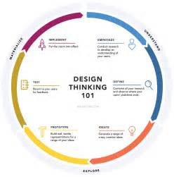 definition of design template design thinking 101