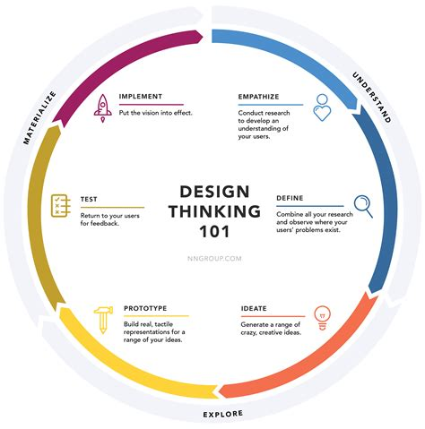 Design Thinking Understand | design thinking 101