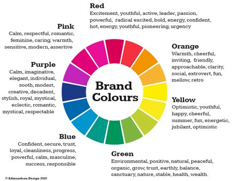 logo color meaning how important is colour in your brand edmundson design