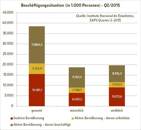 tabelle spanien spanische fachkr 228 fte f 252 r deutschland escaminal