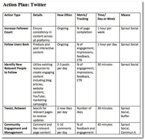 best 25 strategic marketing plan ideas on pinterest