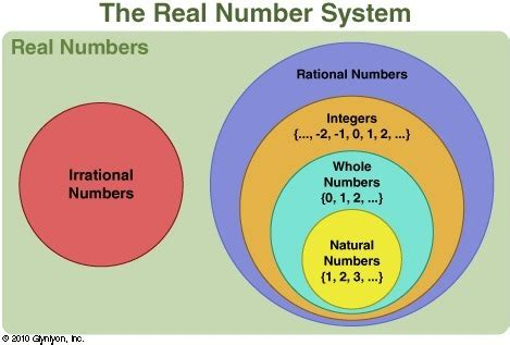 venn diagram integers given the venn diagram below which statement must be false an irrational number is also a real