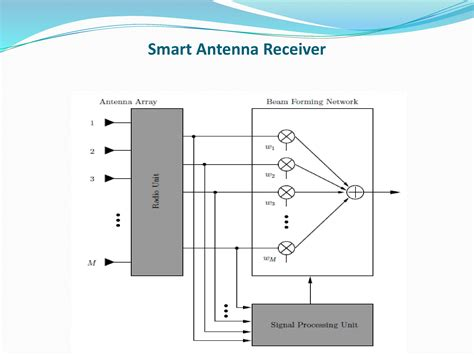 smart antenna powerpoint