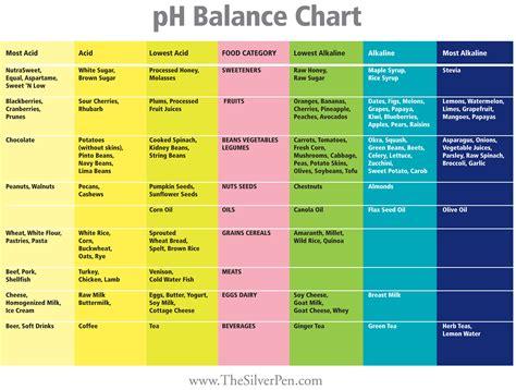 ph chart ph balance the silver pen