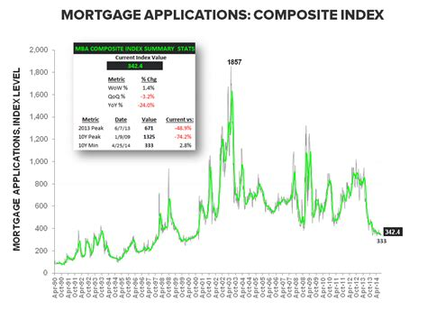 Mba Mortgage Applications Definition by Demand Drought Hits 6 Weeks