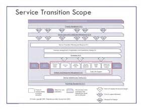 itil v3 and service transition itsm academy webinar