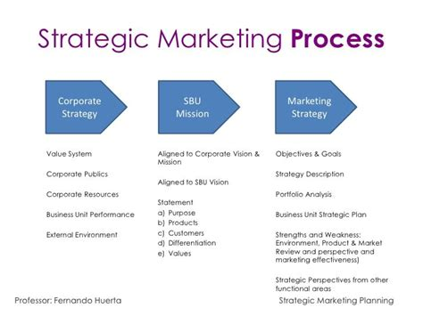 Strategic Marketing strategic marketing process search marketing