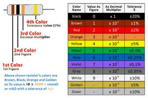 resistor color bands use of resistors their types and decoding their