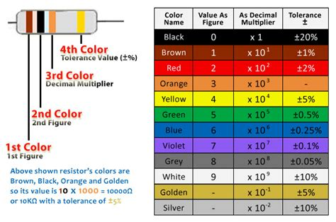 resistor code 4 band use of resistors their types and decoding their resistance in color code