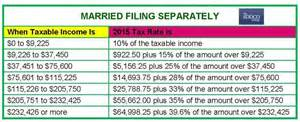 Irs Gov Tax Tables 2015 Sddco 2015 Tax Rate Tables Filing Season 2016 The