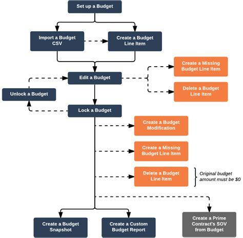 login workflow diagram budget procore