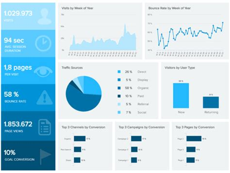introduction to data dashboards definition exles