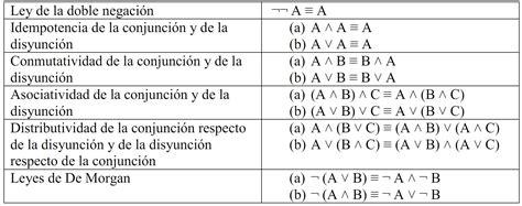 tabla de equivalencias a continuacion se presenta la tabla de curso de l 243 gica v sem 225 ntica de la l 243 gica proposicional