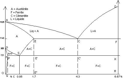 exercice corrigé diagramme de phase binaire fer carbone diagramme wiring diagrams