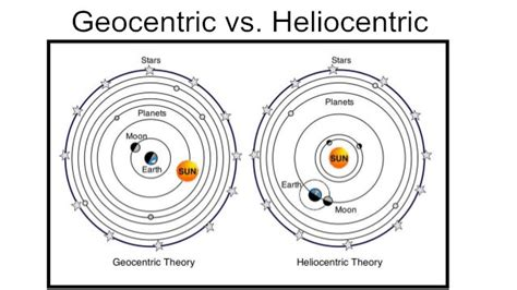 geocentric model simulator of solar system diagram of geocentric model choice image how to guide