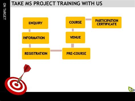 online tutorial microsoft project microsoft project live online training in new zealand