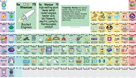 br tavola periodica tabela peri 243 dica ilustrada mostra os elementos qu 237 micos no