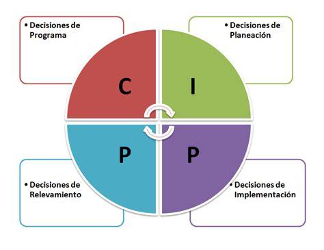 Modelo Curriculum Universia Modelo De Preparacin De Un Ponceinteredu Stufflebeam Y Stake On Emaze